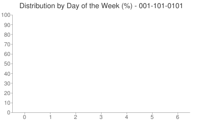 Distribution By Day 001-101-0101